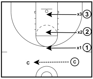 3 on 3 Sprint to Help Closeouts 002
