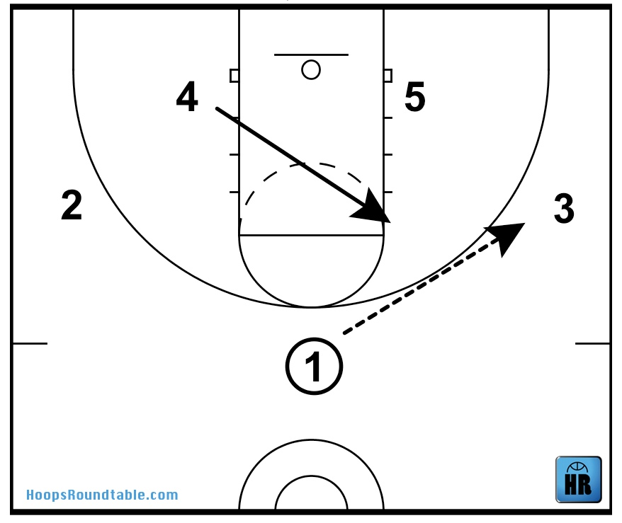Zone Quick Hitters Hoops Roundtable