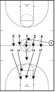 5 v 4 Transition D Weber