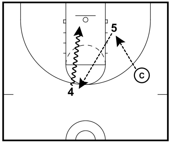 Follow Your Pass Drill